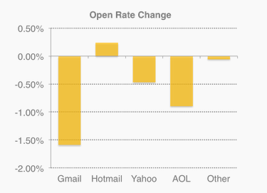 openrate