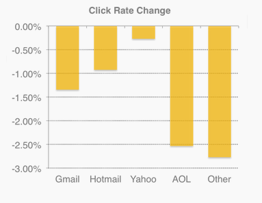 Clickrate
