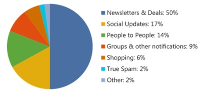Hotmail Inbox Pie
