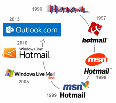Da hotmail ad outlook.com