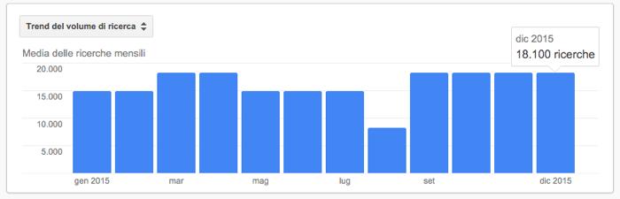 trend ricerche